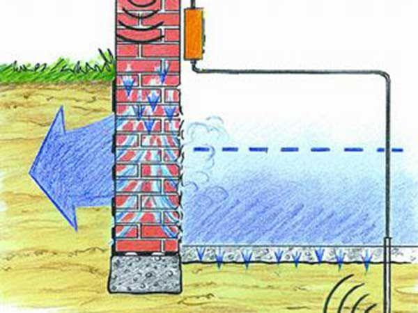 Soluzioni fai da te umidit umidit di risalita - Umidita e muffa in casa ...